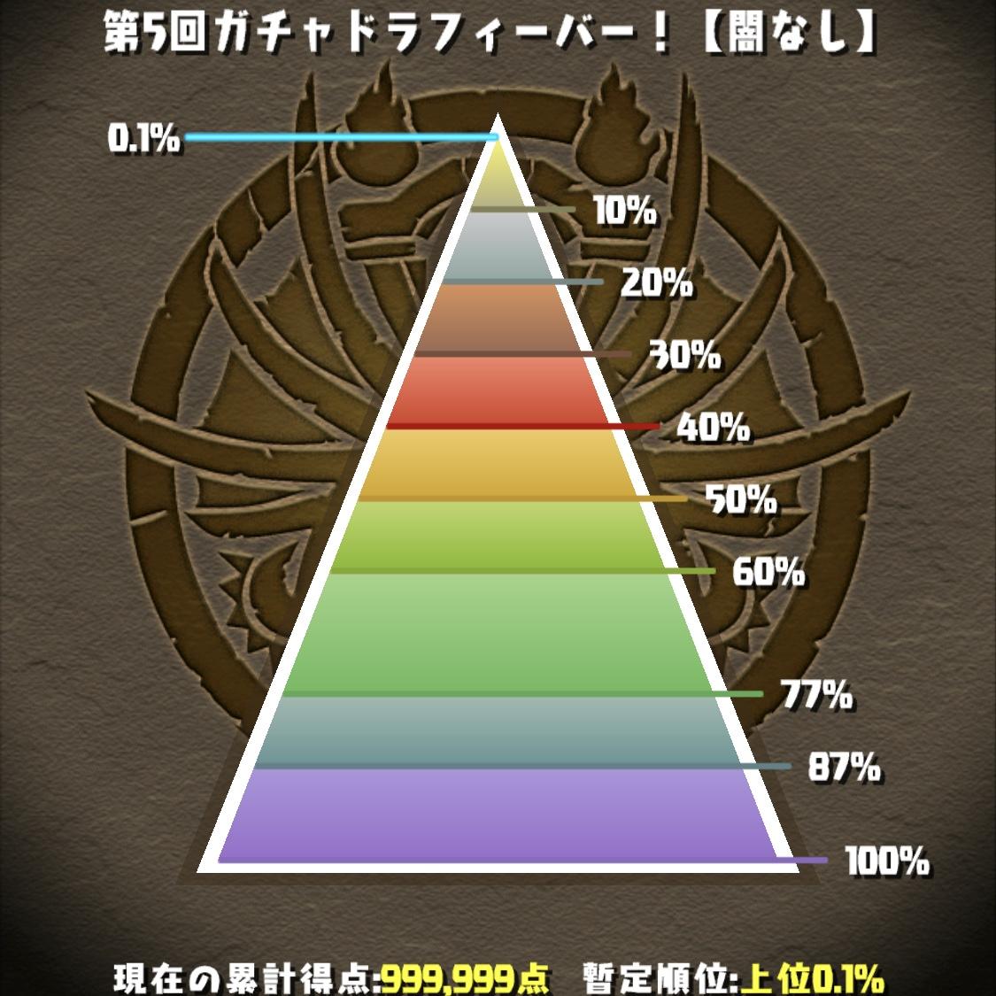 【パズドラ】第5回ガチャドラフィーバー!【闇なし】の結果