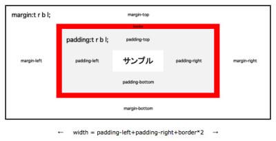 padding_margin